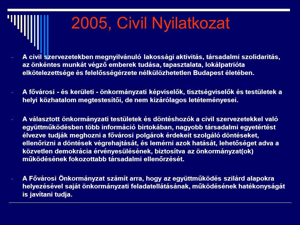 2005, Civil Nyilatkozat - A civil szervezetekben megnyilvánuló lakossági aktivitás, társadalmi szolidaritás, az önkéntes munkát végző emberek tudása,