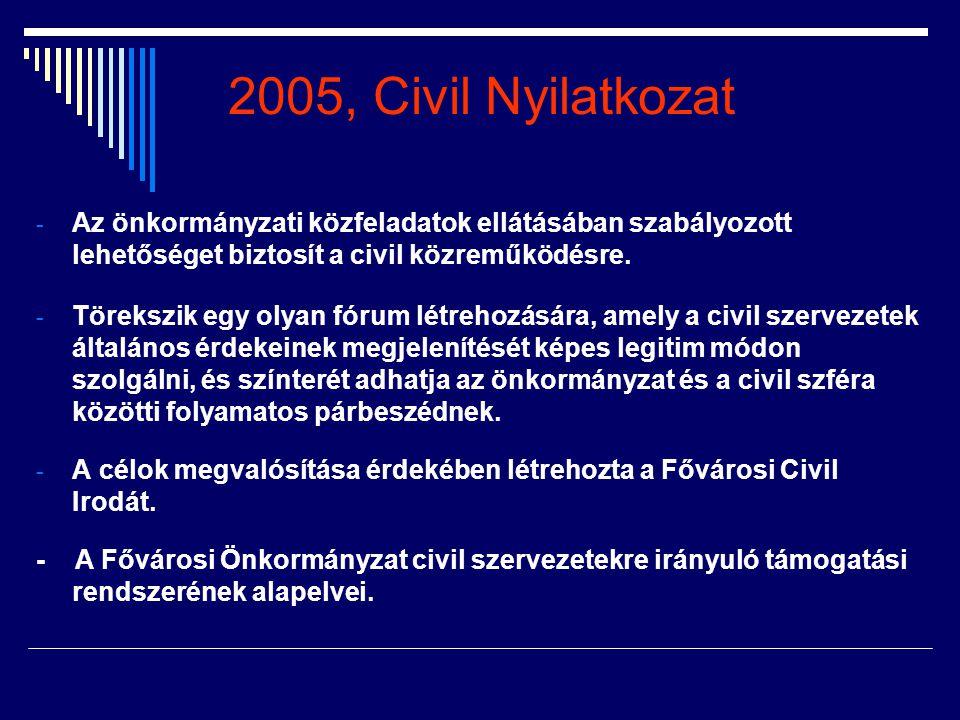 2005, Civil Nyilatkozat - Az önkormányzati közfeladatok ellátásában szabályozott lehetőséget biztosít a civil közreműködésre. - Törekszik egy olyan fó