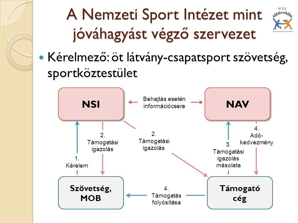 A Nemzeti Sport Intézet mint jóváhagyást végző szervezet  Kérelmező: öt látvány-csapatsport szövetség, sportköztestület NSI NAV Szövetség, MOB Támoga