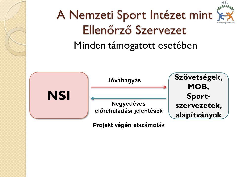 A Nemzeti Sport Intézet mint Ellenőrző Szervezet Minden támogatott esetében NSI Szövetségek, MOB, Sport- szervezetek, alapítványok Jóváhagyás Negyedéves előrehaladási jelentések Projekt végén elszámolás