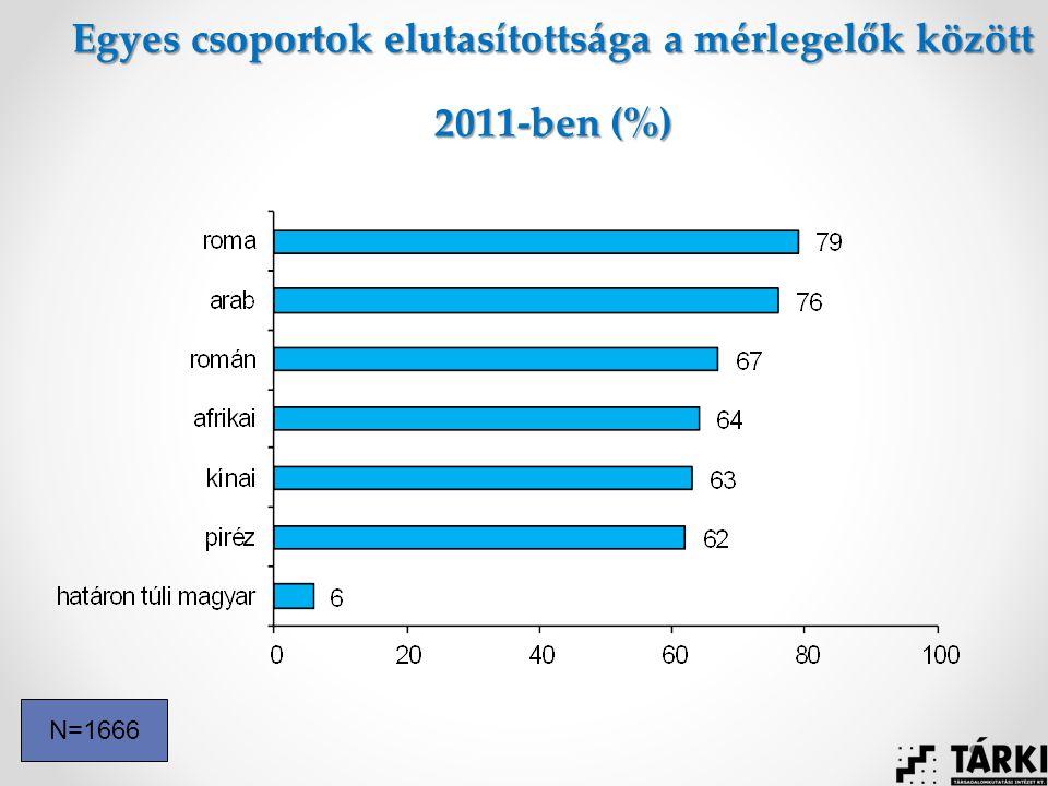 Egyes csoportok elutasítottsága a mérlegelők között 2011-ben (%) N=1666
