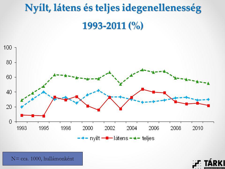Nyílt, látens és teljes idegenellenesség 1993-2011 (%) N= cca. 1000, hullámonként