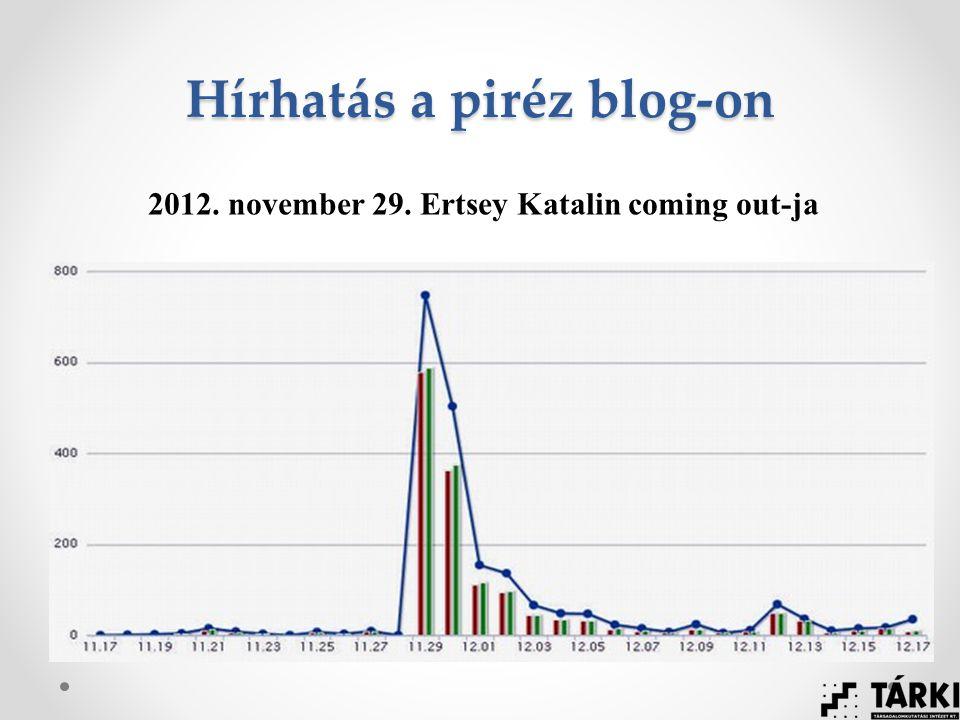 Hírhatás a piréz blog-on 2012. november 29. Ertsey Katalin coming out-ja