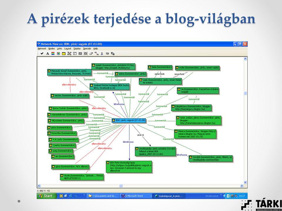 A pirézek terjedése a blog-világban