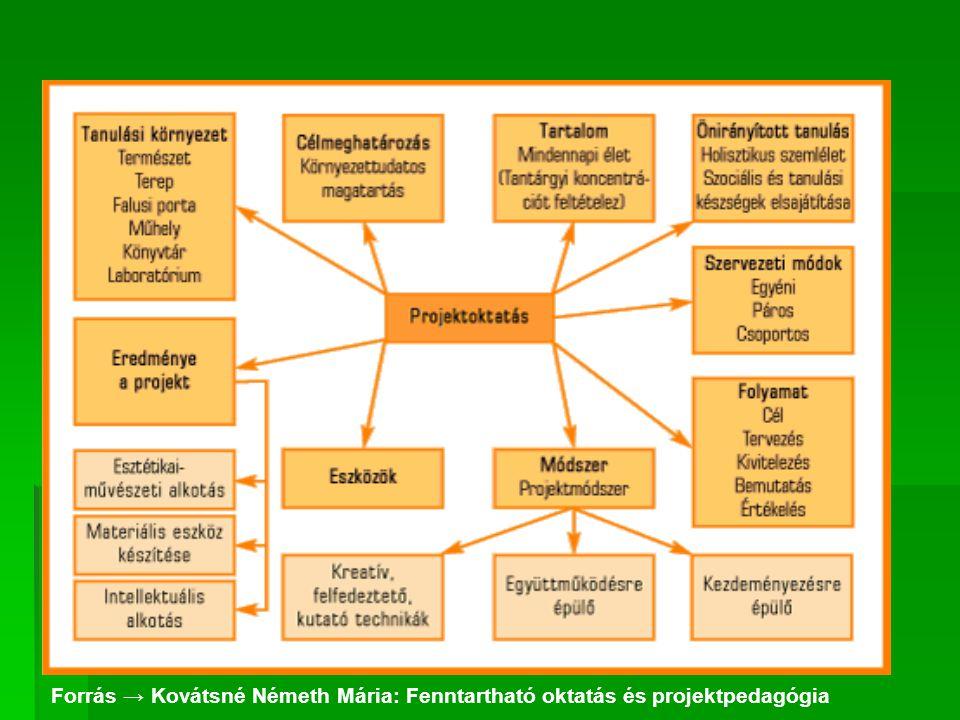 Forrás → Kovátsné Németh Mária: Fenntartható oktatás és projektpedagógia