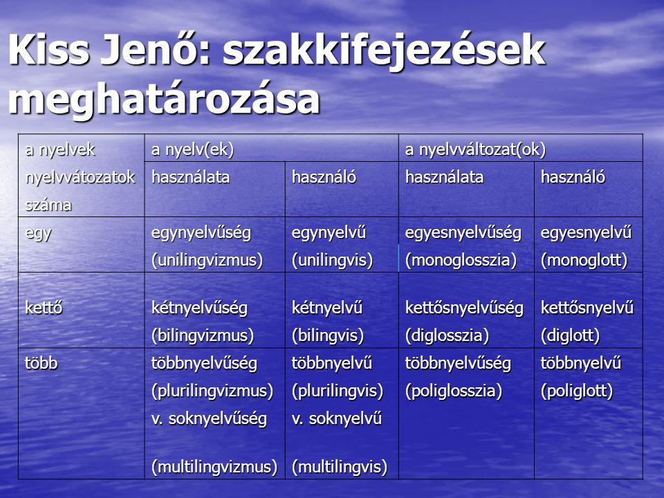 Kiss Jenő: szakkifejezések meghatározása a nyelvek a nyelv(ek) a nyelvváltozat(ok) nyelvvátozatokhasználatahasználóhasználatahasználó száma egyegynyelvűségegynyelvűegyesnyelvűségegyesnyelvű (unilingvizmus)(unilingvis)(monoglosszia)(monoglott) kettőkétnyelvűségkétnyelvűkettősnyelvűségkettősnyelvű (bilingvizmus)(bilingvis)(diglosszia)(diglott) többtöbbnyelvűségtöbbnyelvűtöbbnyelvűségtöbbnyelvű (plurilingvizmus)(plurilingvis)(poliglosszia)(poliglott) v.