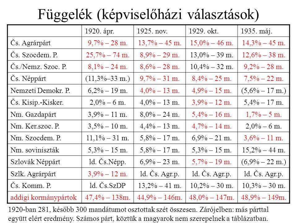 Függelék (képviselőházi választások) 1920. ápr.1925. nov.1929. okt.1935. máj. Čs. Agrárpárt9,7% – 28 m.13,7% – 45 m.15,0% – 46 m.14,3% – 45 m. Čs. Szo