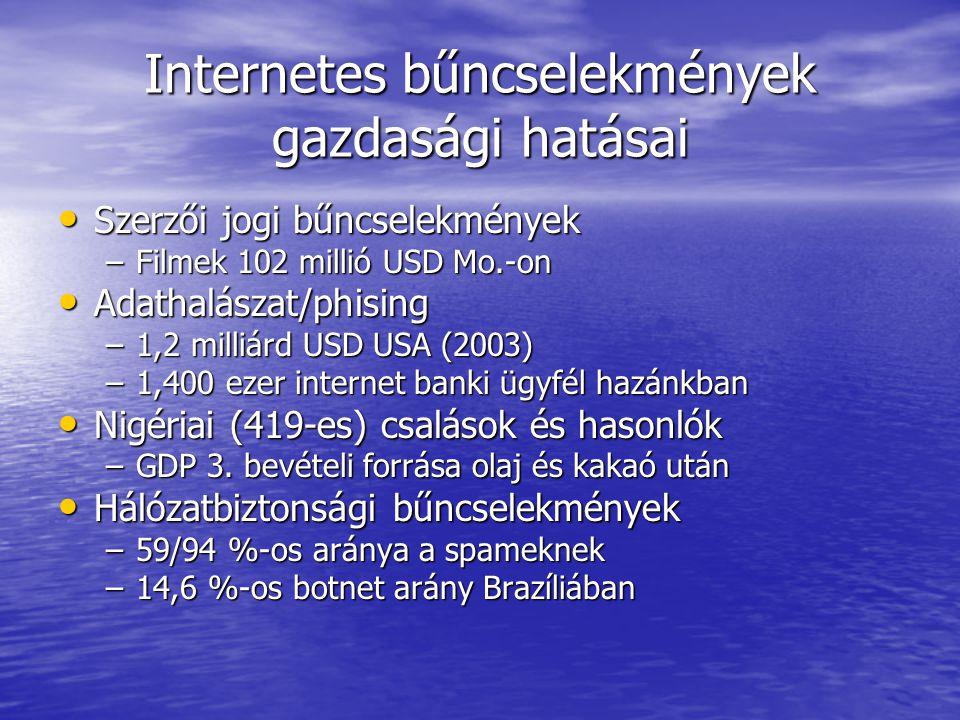 Internetes bűncselekmények gazdasági hatásai • Szerzői jogi bűncselekmények –Filmek 102 millió USD Mo.-on • Adathalászat/phising –1,2 milliárd USD USA