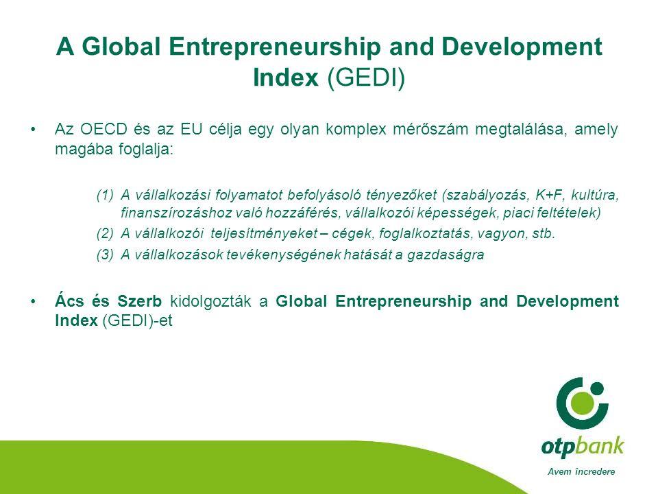 Avem încredere A Global Entrepreneurship and Development Index (GEDI) •Az OECD és az EU célja egy olyan komplex mérőszám megtalálása, amely magába foglalja: (1)A vállalkozási folyamatot befolyásoló tényezőket (szabályozás, K+F, kultúra, finanszírozáshoz való hozzáférés, vállalkozói képességek, piaci feltételek) (2)A vállalkozói teljesítményeket – cégek, foglalkoztatás, vagyon, stb.