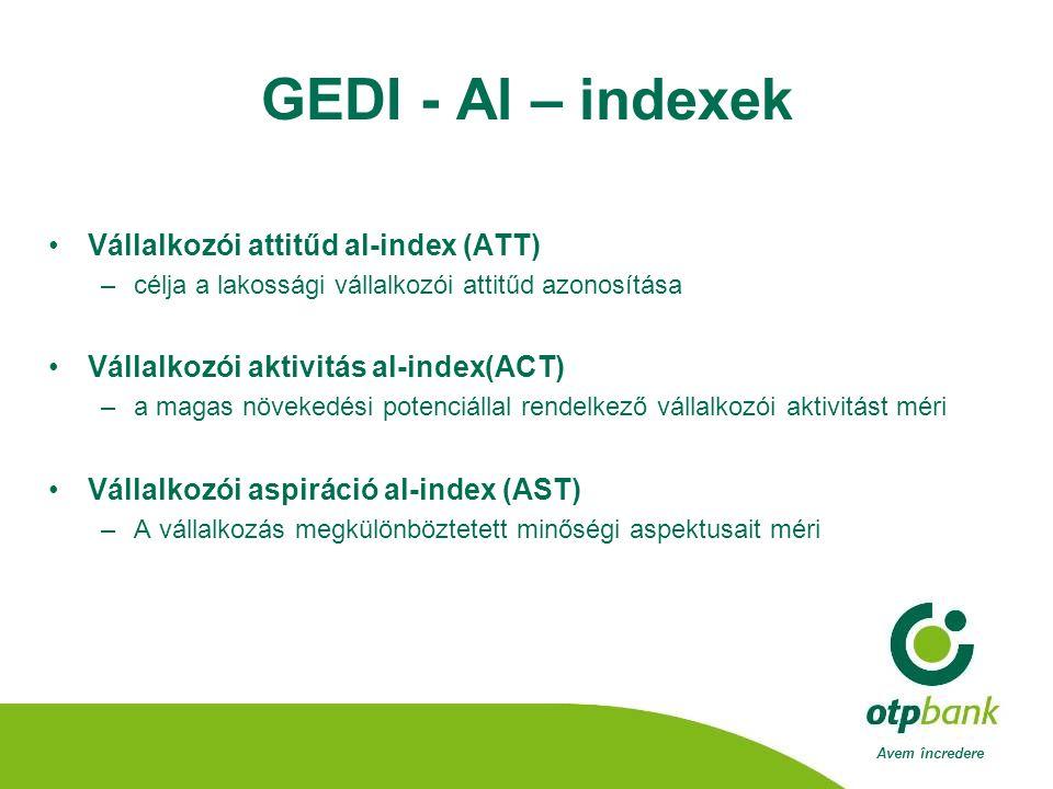 Avem încredere GEDI - Al – indexek •Vállalkozói attitűd al-index (ATT) –célja a lakossági vállalkozói attitűd azonosítása •Vállalkozói aktivitás al-index(ACT) –a magas növekedési potenciállal rendelkező vállalkozói aktivitást méri •Vállalkozói aspiráció al-index (AST) –A vállalkozás megkülönböztetett minőségi aspektusait méri