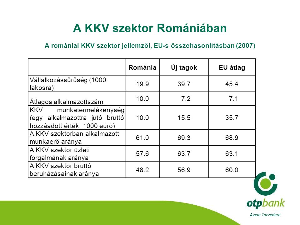 Avem încredere A KKV szektor Romániában A romániai KKV szektor jellemzői, EU-s összehasonlításban (2007) RomániaÚj tagokEU átlag Vállalkozássűrűség (1000 lakosra) 19.939.745.4 Átlagos alkalmazottszám 10.0 7.2 7.1 KKV munkatermelékenység (egy alkalmazottra jutó bruttó hozzáadott érték, 1000 euro) 10.015.535.7 A KKV szektorban alkalmazott munkaerő aránya 61.069.368.9 A KKV szektor üzleti forgalmának aránya 57.663.763.1 A KKV szektor bruttó beruházásainak aránya 48.256.960.0