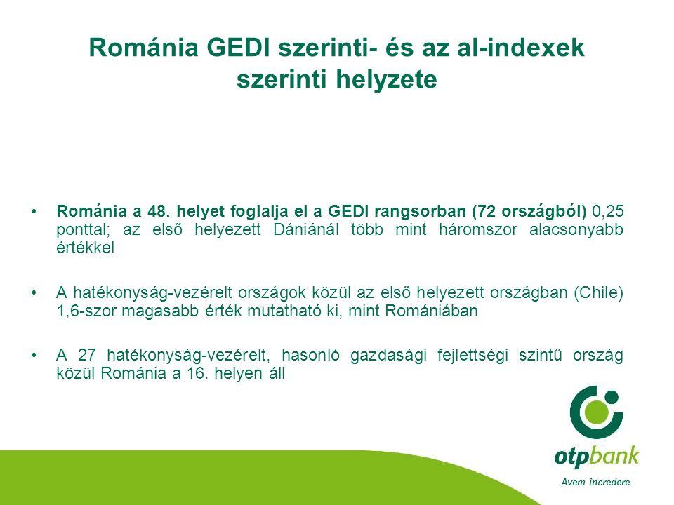 Avem încredere Románia GEDI szerinti- és az al-indexek szerinti helyzete •Románia a 48.