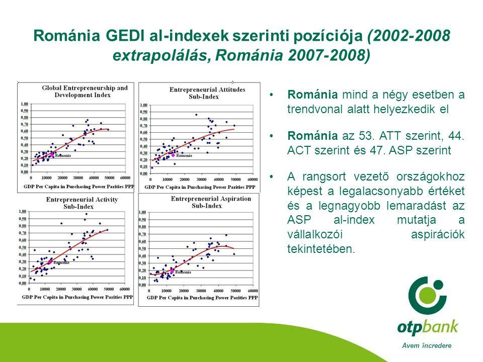 Avem încredere Románia GEDI al-indexek szerinti pozíciója (2002-2008 extrapolálás, Románia 2007-2008) •Románia mind a négy esetben a trendvonal alatt helyezkedik el •Románia az 53.