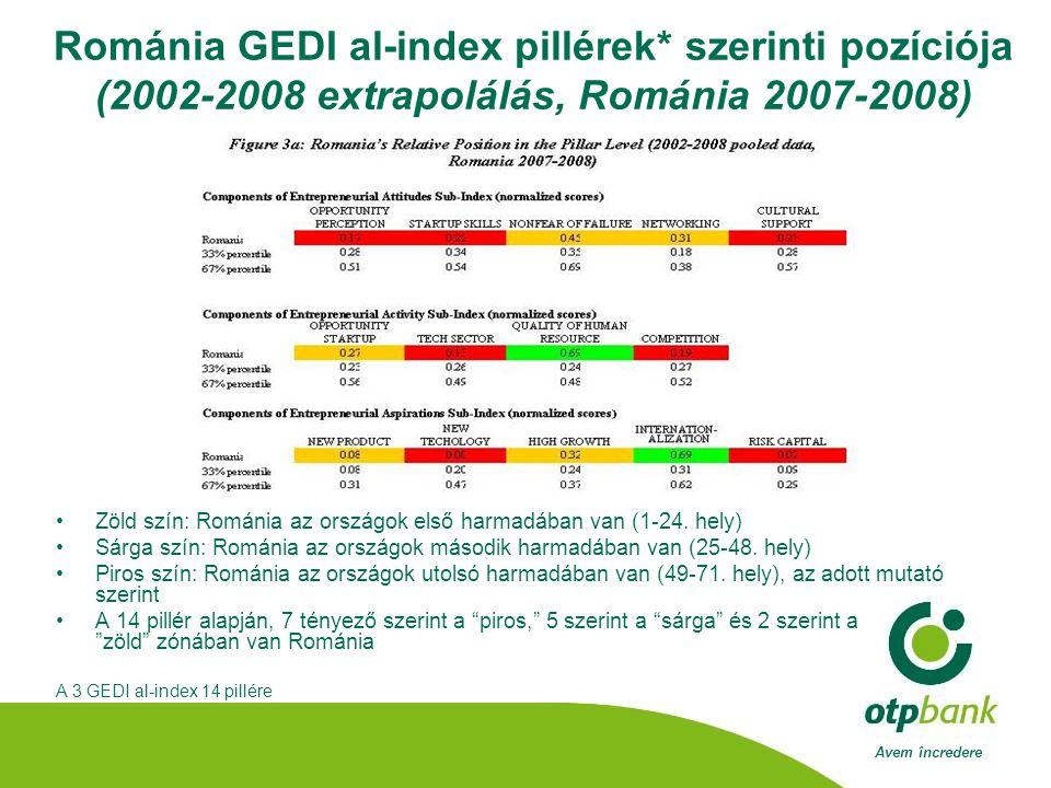 Avem încredere Románia GEDI al-index pillérek* szerinti pozíciója (2002-2008 extrapolálás, Románia 2007-2008) •Zöld szín: Románia az országok első harmadában van (1-24.