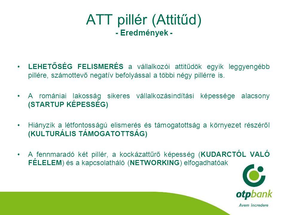 Avem încredere ATT pillér (Attitűd) - Eredmények - •LEHETŐSÉG FELISMERÉS a vállalkozói attitűdök egyik leggyengébb pillére, számottevő negatív befolyással a többi négy pillérre is.