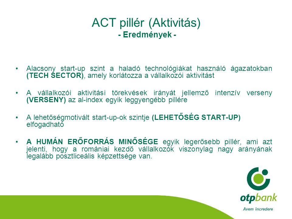 Avem încredere ACT pillér (Aktivitás) - Eredmények - •Alacsony start-up szint a haladó technológiákat használó ágazatokban (TECH SECTOR), amely korlátozza a vállalkozói aktivitást •A vállalkozói aktivitási törekvések irányát jellemző intenzív verseny (VERSENY) az al-index egyik leggyengébb pillére •A lehetőségmotivált start-up-ok szintje (LEHETŐSÉG START-UP) elfogadható •A HUMÁN ERŐFORRÁS MINŐSÉGE egyik legerősebb pillér, ami azt jelenti, hogy a romániai kezdő vállalkozók viszonylag nagy arányának legalább posztliceális képzettsége van.