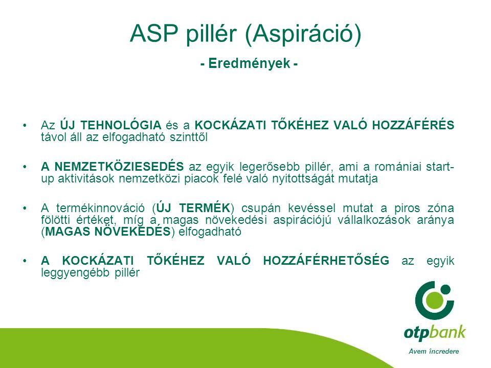 Avem încredere ASP pillér (Aspiráció) - Eredmények - •Az ÚJ TEHNOLÓGIA és a KOCKÁZATI TŐKÉHEZ VALÓ HOZZÁFÉRÉS távol áll az elfogadható szinttől •A NEMZETKÖZIESEDÉS az egyik legerősebb pillér, ami a romániai start- up aktivitások nemzetközi piacok felé való nyitottságát mutatja •A termékinnováció (ÚJ TERMÉK) csupán kevéssel mutat a piros zóna fölötti értéket, míg a magas növekedési aspirációjú vállalkozások aránya (MAGAS NÖVEKEDÉS) elfogadható •A KOCKÁZATI TŐKÉHEZ VALÓ HOZZÁFÉRHETŐSÉG az egyik leggyengébb pillér