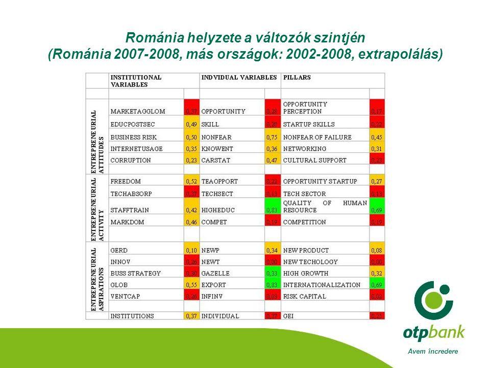 Avem încredere Románia helyzete a változók szintjén (Románia 2007-2008, más országok: 2002-2008, extrapolálás)
