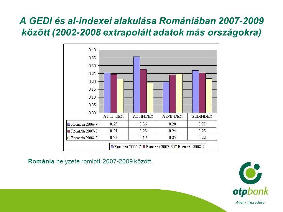 Avem încredere A GEDI és al-indexei alakulása Romániában 2007-2009 között (2002-2008 extrapolált adatok más országokra) Románia helyzete romlott 2007-2009 között.