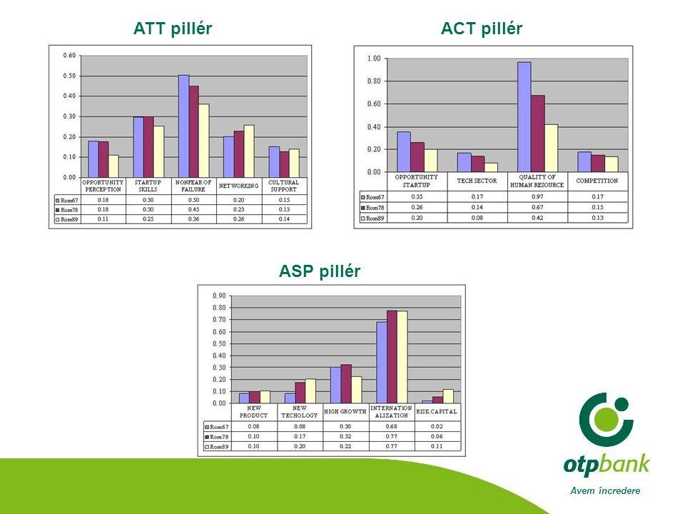 Avem încredere ATT pillérACT pillér ASP pillér