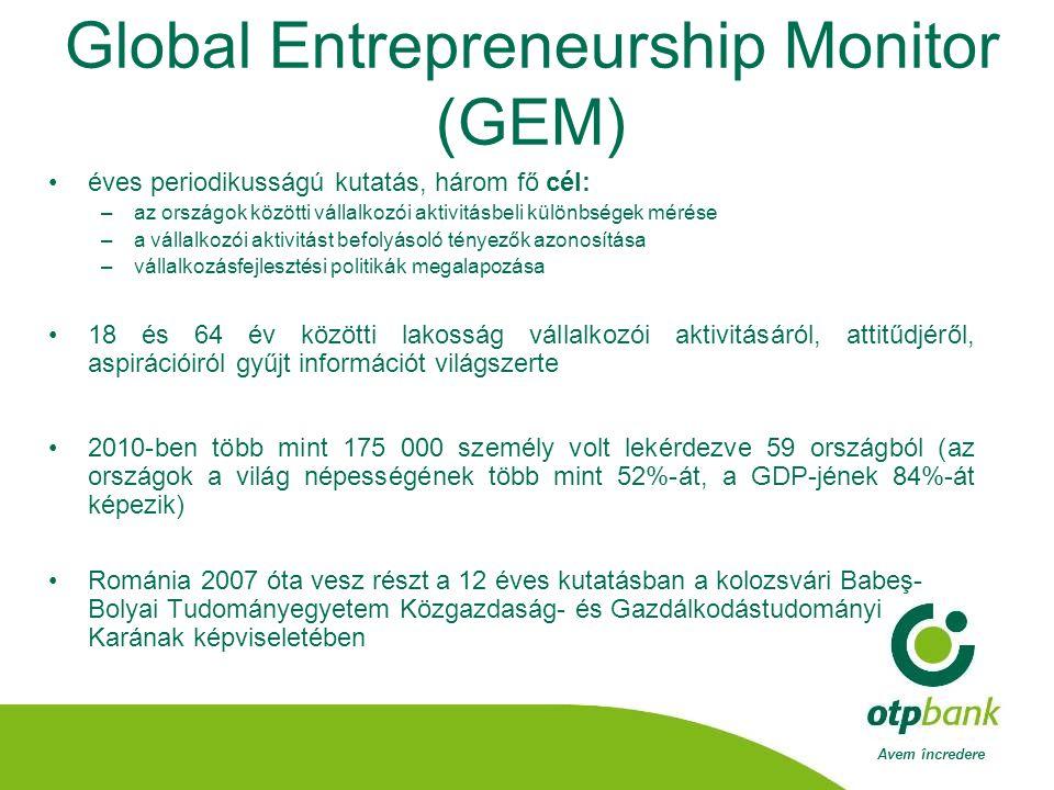 Avem încredere Global Entrepreneurship Monitor (GEM) •éves periodikusságú kutatás, három fő cél: –az országok közötti vállalkozói aktivitásbeli különbségek mérése –a vállalkozói aktivitást befolyásoló tényezők azonosítása –vállalkozásfejlesztési politikák megalapozása •18 és 64 év közötti lakosság vállalkozói aktivitásáról, attitűdjéről, aspirációiról gyűjt információt világszerte •2010-ben több mint 175 000 személy volt lekérdezve 59 országból (az országok a világ népességének több mint 52%-át, a GDP-jének 84%-át képezik) •Románia 2007 óta vesz részt a 12 éves kutatásban a kolozsvári Babeş- Bolyai Tudományegyetem Közgazdaság- és Gazdálkodástudományi Karának képviseletében