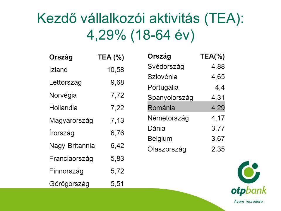 Avem încredere Kezdő vállalkozói aktivitás (TEA): 4,29% (18-64 év) OrszágTEA (%) Izland10,58 Lettország9,68 Norvégia7,72 Hollandia7,22 Magyarország7,13 Írország6,76 Nagy Britannia6,42 Franciaország5,83 Finnország5,72 Görögország5,51 OrszágTEA(%) Svédország4,88 Szlovénia4,65 Portugália4,4 Spanyolország4,31 Románia4,29 Németország4,17 Dánia3,77 Belgium3,67 Olaszország2,35