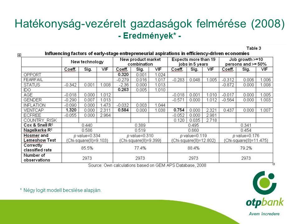 Avem încredere Hatékonyság-vezérelt gazdaságok felmérése (2008) - Eredmények* - * Négy logit modell becslése alapján.