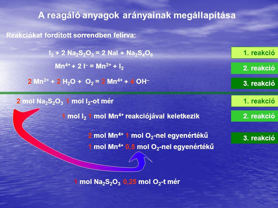 A reagáló anyagok arányainak megállapítása Reakciókat fordított sorrendben felírva: I 2 + 2 Na 2 S 2 O 3 = 2 NaI + Na 2 S 4 O 6 Mn 4+ + 2 I – = Mn 2+ + I 2 2 Mn 2+ + 2 H 2 O + O 2 = 2 Mn 4+ + 4 OH – 2 mol Na 2 S 2 O 3 1 mol I 2 -ot mér 1 mol I 2 1 mol Mn 4+ reakciójával keletkezik 2 mol Mn 4+ 1 mol O 2 -nel egyenértékű 1 mol Mn 4+ 0,5 mol O 2 -nel egyenértékű 1 mol Na 2 S 2 O 3 0,25 mol O 2 -t mér 1.