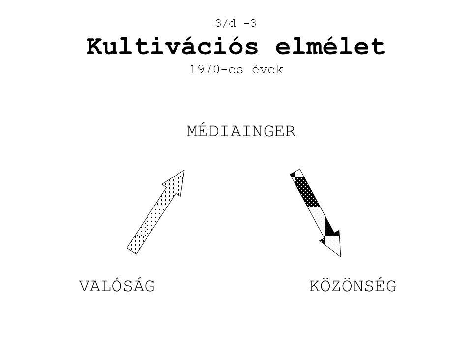 3/d -3 Kultivációs elmélet 1970-es évek VALÓSÁG MÉDIAINGER KÖZÖNSÉG
