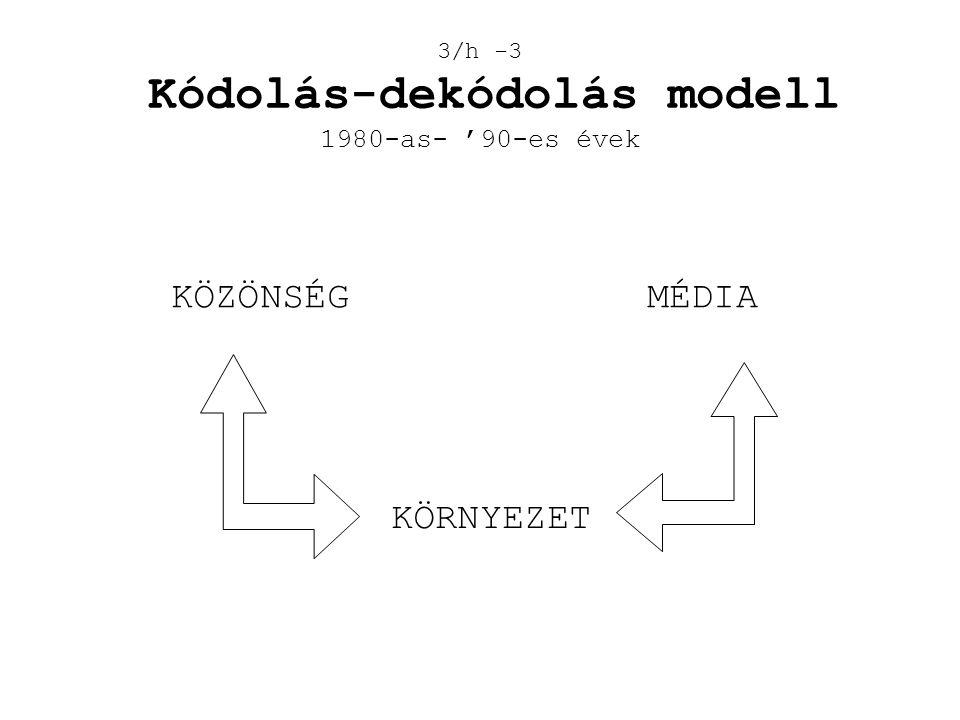 3/h -3 Kódolás-dekódolás modell 1980-as- '90-es évek KÖRNYEZET KÖZÖNSÉGMÉDIA