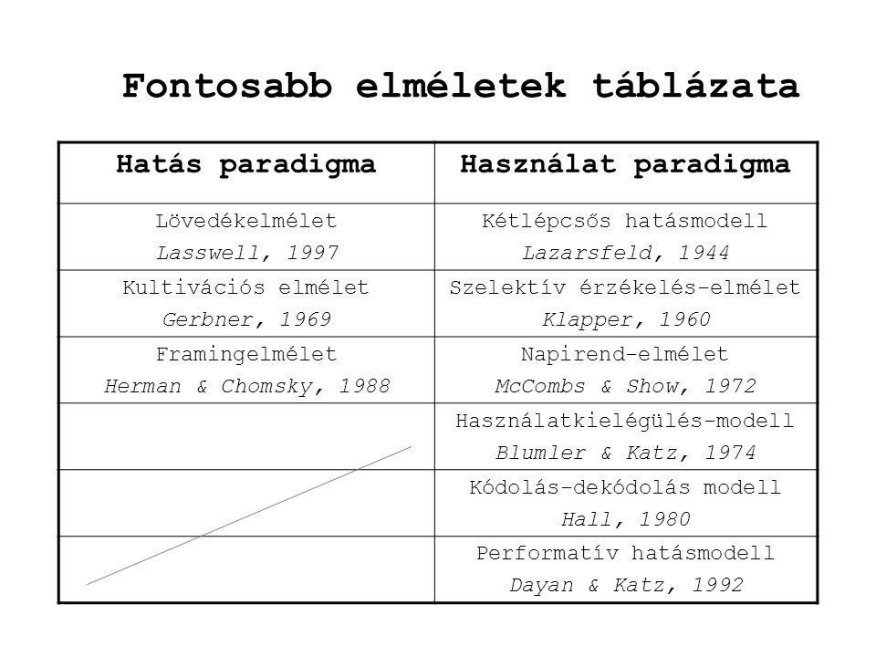 Fontosabb elméletek táblázata Hatás paradigmaHasználat paradigma Lövedékelmélet Lasswell, 1997 Kétlépcsős hatásmodell Lazarsfeld, 1944 Kultivációs elm