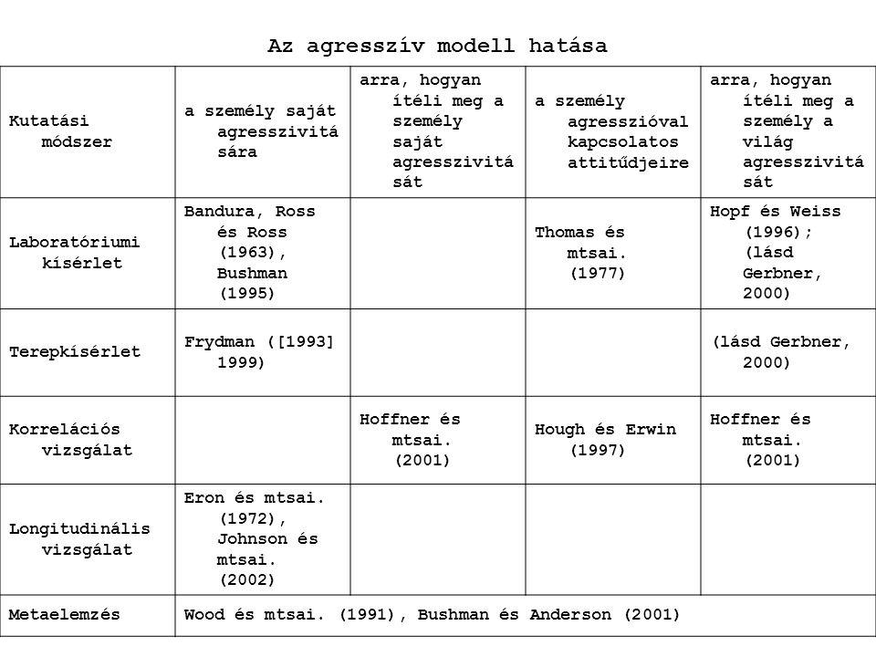 Az agresszív modell hatása Kutatási módszer a személy saját agresszivitá sára arra, hogyan ítéli meg a személy saját agresszivitá sát a személy agress