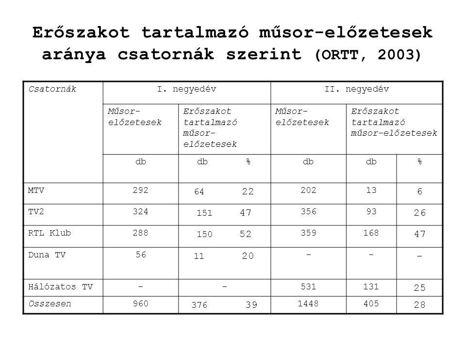 Erőszakot tartalmazó műsor-előzetesek aránya csatornák szerint (ORTT, 2003) CsatornákI. negyedévII. negyedév Műsor- előzetesek Erőszakot tartalmazó mű