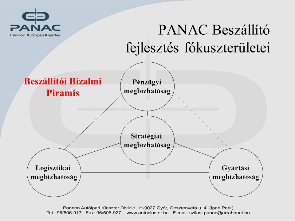 11 PANAC Beszállító fejlesztés fókuszterületei Stratégiai megbízhatóság Pénzügyi megbízhatóság Logisztikai megbízhatóság Gyártási megbízhatóság Beszál