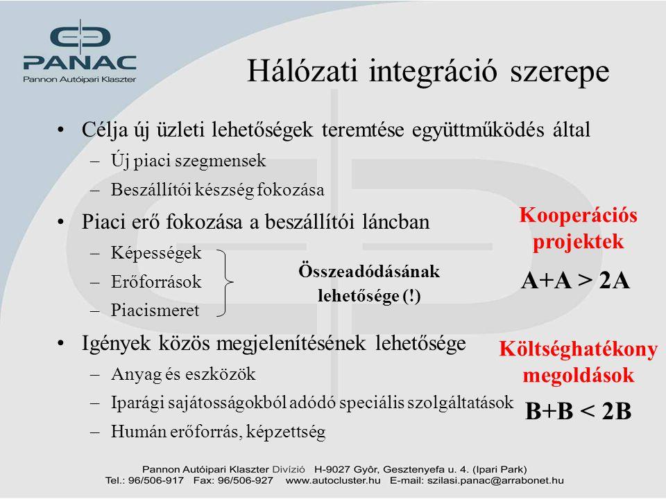 6 A PANAC mint hálózat •A PANAC teljes innovációs hálózat –Iparág számára releváns résztvevők •Versenytársak (CO) és Vevők (US) •Részegység, alkatrész szállítók (CM) •Eszköz beszállítók, Szolgáltatók (ES) •Kormányzat, laboratóriumok, egyetemek (GU) –A megoldási lehetőségek a hálózaton belül  Gyorsabb reagáló képesség  Az igényekkel kapcsolatosan pontosabb információk  Egymásra utaltság  Kialakított kommunikációs csatornák –A beszállító fejlesztés a potenciális vevők részvételével és szakmai támogatásával történhet meg