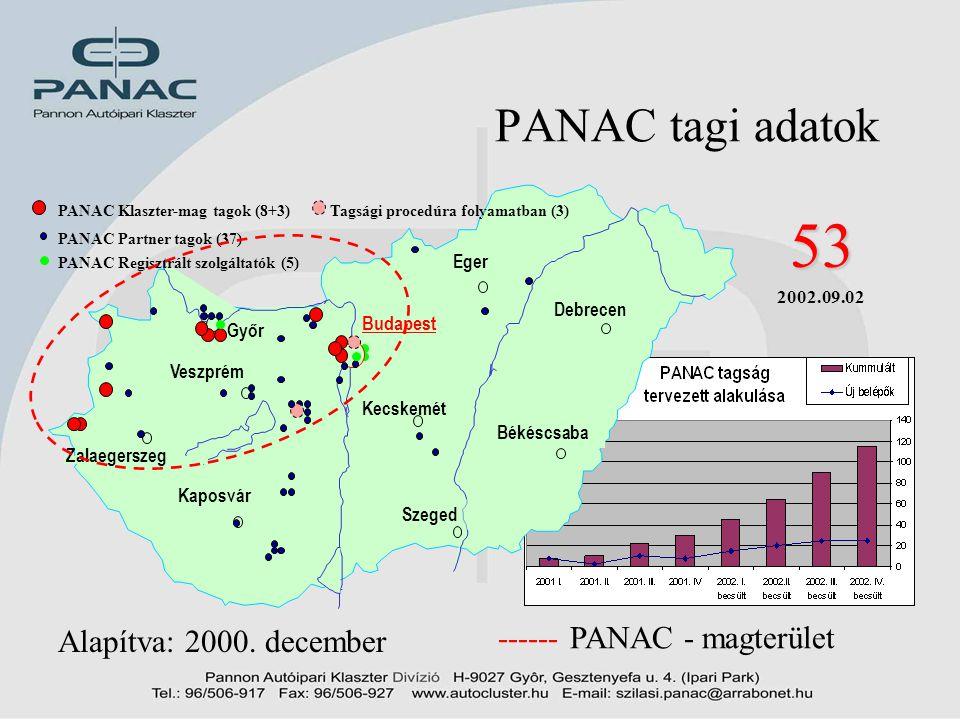 9 PANAC tagi adatok 53 2002.09.02 Alapítva: 2000. december ------ PANAC - magterület PANAC Regisztrált szolgáltatók (5) Győr Zalaegerszeg Veszprém Bud