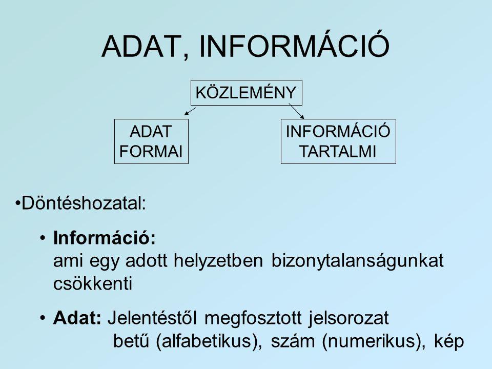 ADAT, INFORMÁCIÓ KÖZLEMÉNY ADAT FORMAI INFORMÁCIÓ TARTALMI •Döntéshozatal: •Információ: ami egy adott helyzetben bizonytalanságunkat csökkenti •Adat: