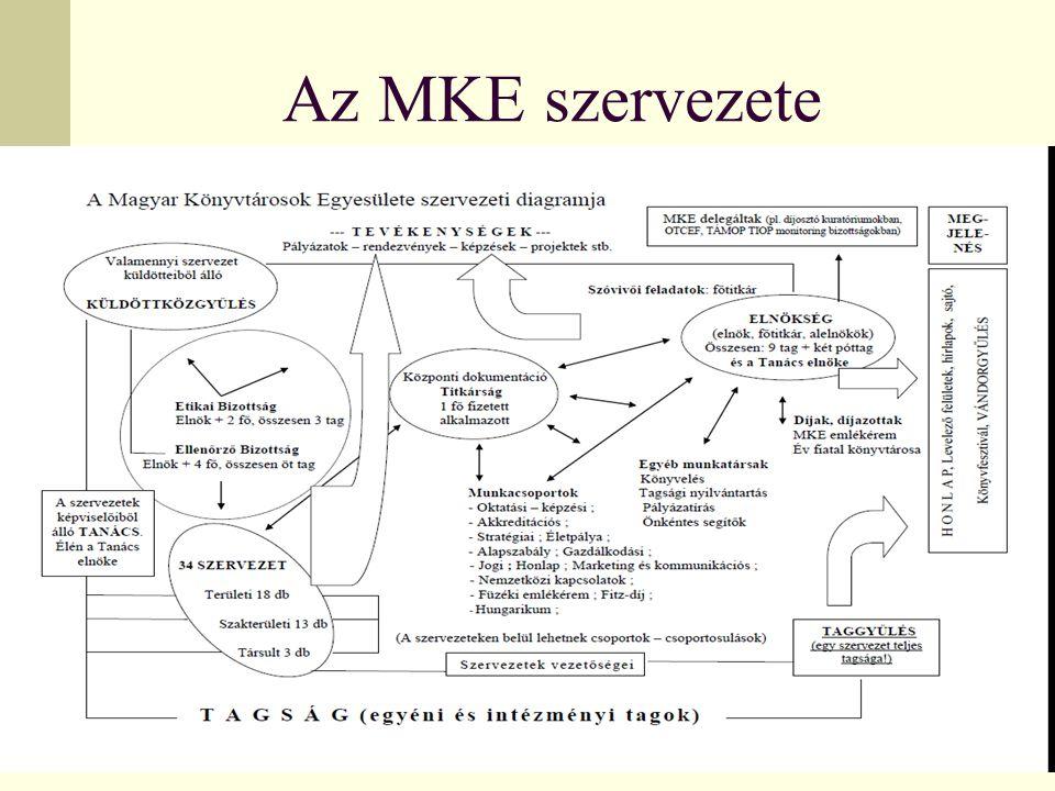 Az MKE szervezete