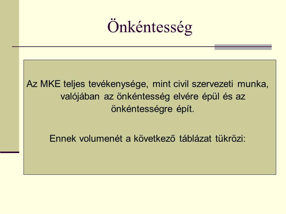 Önkéntesség Az MKE teljes tevékenysége, mint civil szervezeti munka, valójában az önkéntesség elvére épül és az önkéntességre épít.