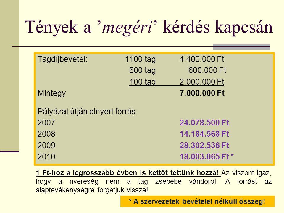 Tények a 'megéri' kérdés kapcsán Tagdíjbevétel: 1100 tag 4.400.000 Ft 600 tag 600.000 Ft 100 tag2.000.000 Ft Mintegy7.000.000 Ft Pályázat útján elnyert forrás: 200724.078.500 Ft 200814.184.568 Ft 200928.302.536 Ft 201018.003.065 Ft * 1 Ft-hoz a legrosszabb évben is kettőt tettünk hozzá.