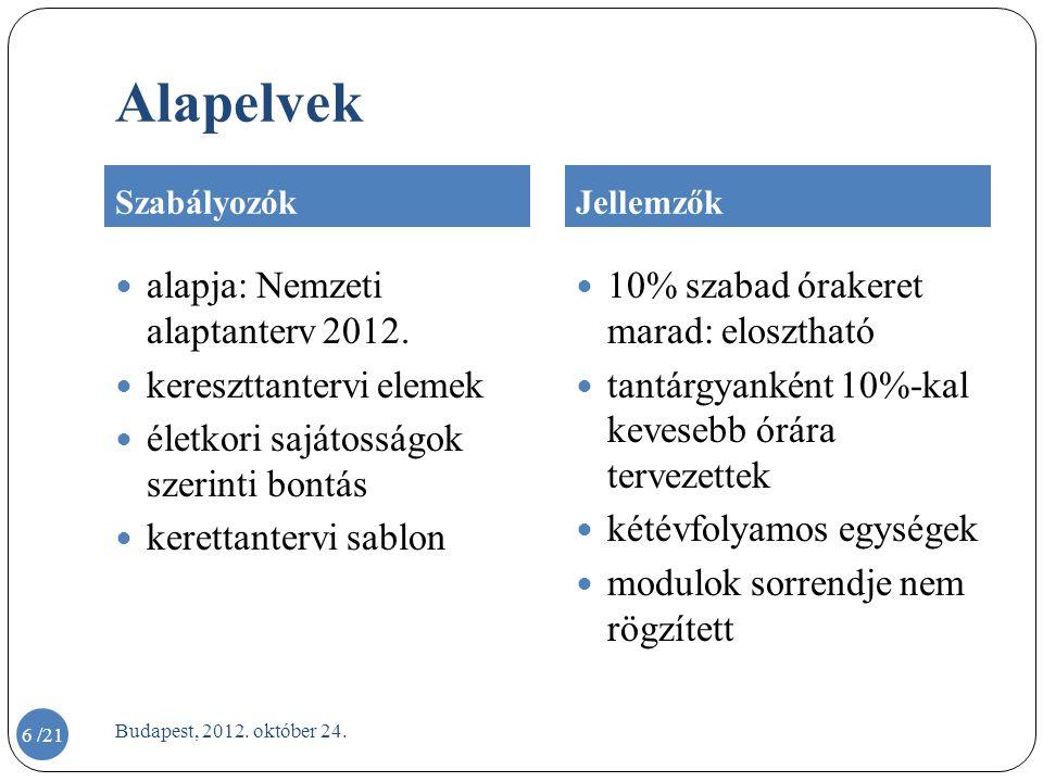 Alapelvek SzabályozókJellemzők  alapja: Nemzeti alaptanterv 2012.  kereszttantervi elemek  életkori sajátosságok szerinti bontás  kerettantervi sa