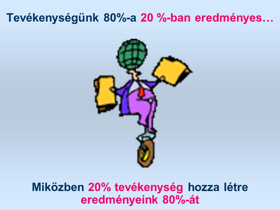 Tevékenységünk 80%-a 20 %-ban eredményes… Miközben 20% tevékenység hozza létre eredményeink 80%-át