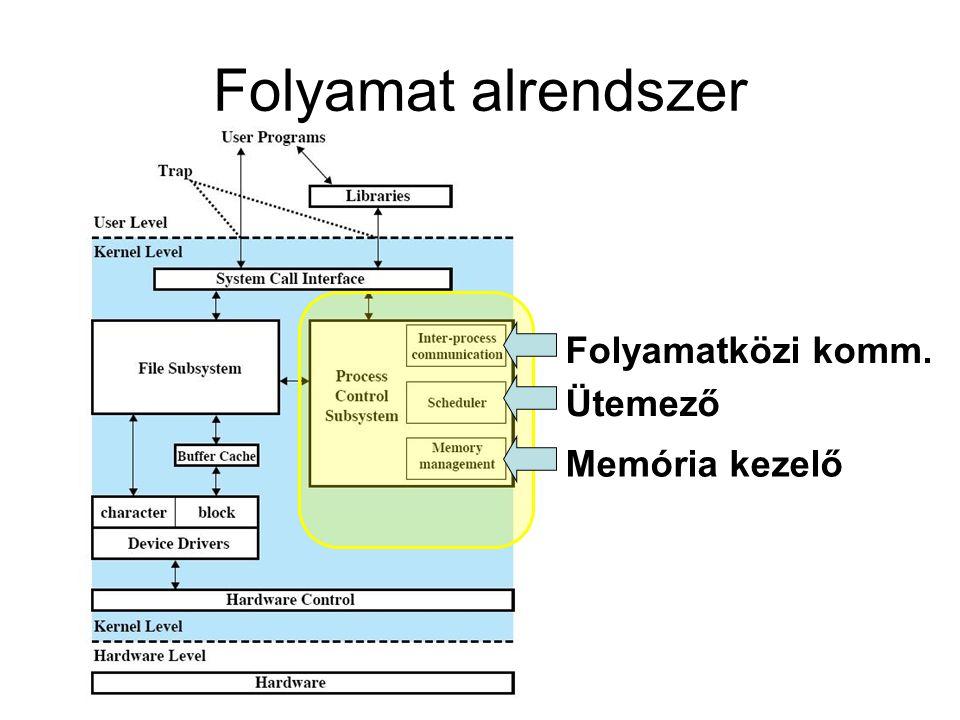 Folyamat alrendszer Ütemező Memória kezelő Folyamatközi komm.