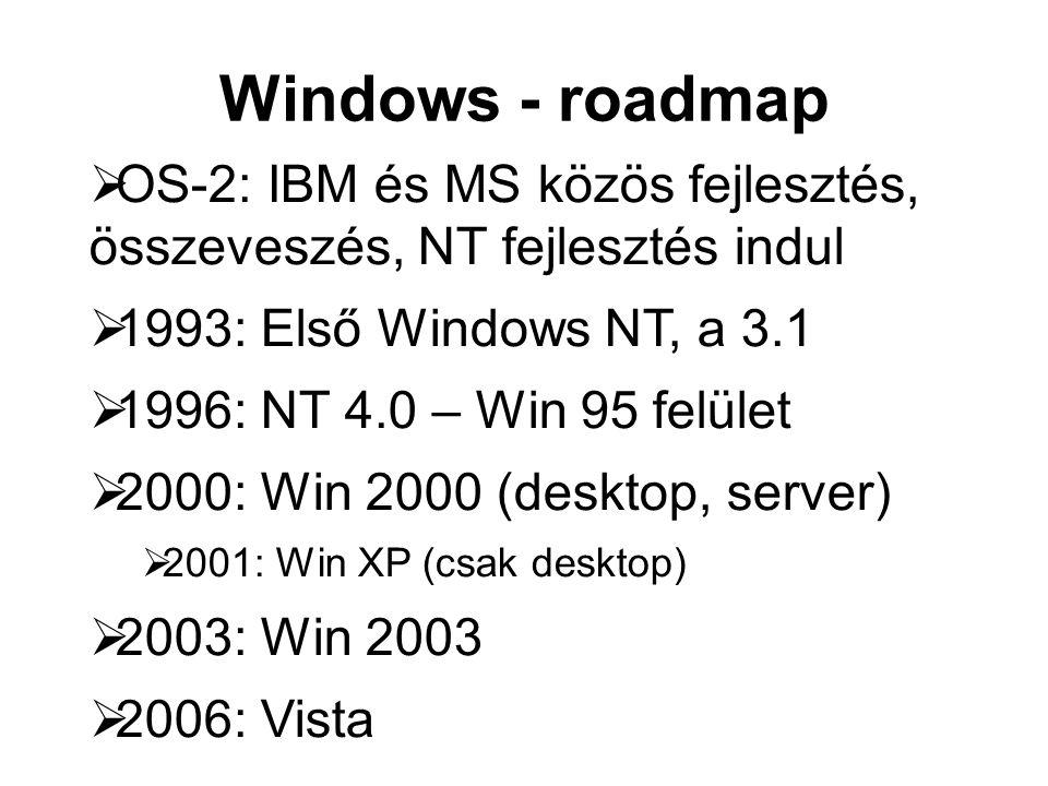Windows - roadmap  OS-2: IBM és MS közös fejlesztés, összeveszés, NT fejlesztés indul  1993: Első Windows NT, a 3.1  1996: NT 4.0 – Win 95 felület  2000: Win 2000 (desktop, server)  2001: Win XP (csak desktop)  2003: Win 2003  2006: Vista