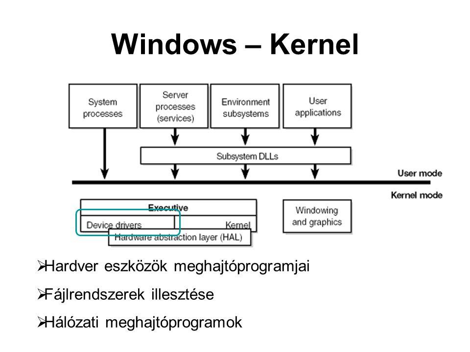 Windows – Kernel  Hardver eszközök meghajtóprogramjai  Fájlrendszerek illesztése  Hálózati meghajtóprogramok