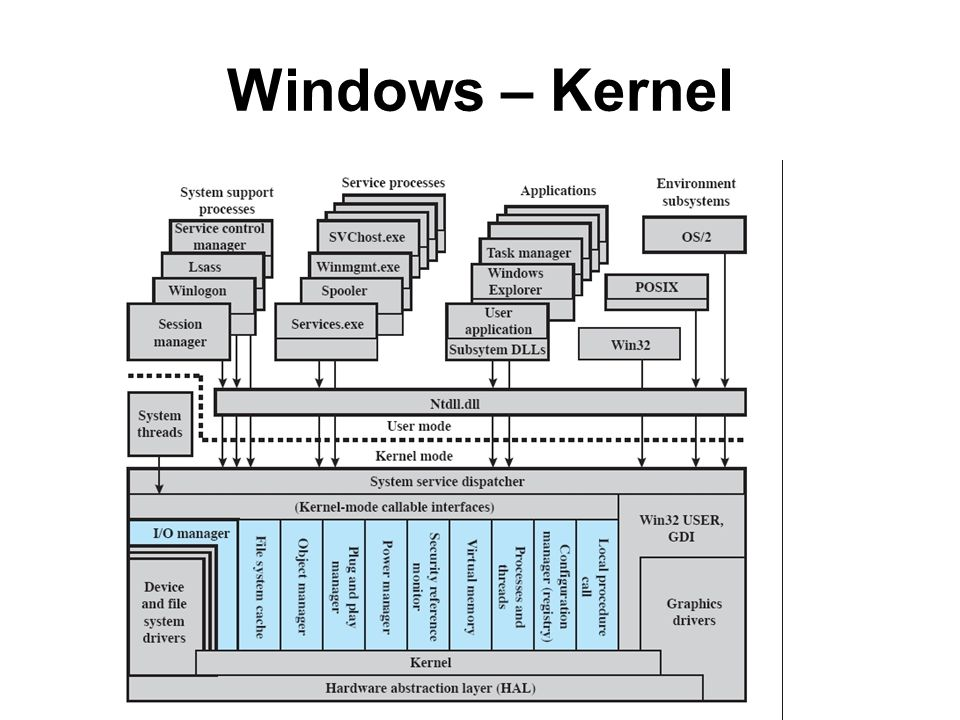 Windows – Kernel