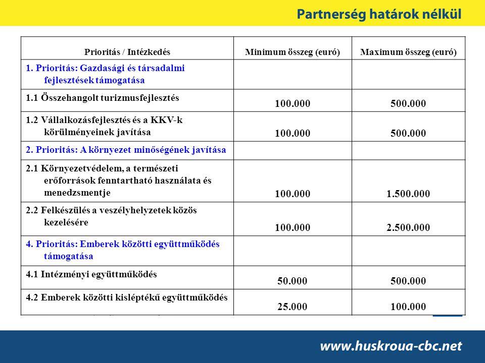 Prioritás / IntézkedésMinimum összeg (euró)Maximum összeg (euró) 1. Prioritás: Gazdasági és társadalmi fejlesztések támogatása 1.1 Összehangolt turizm