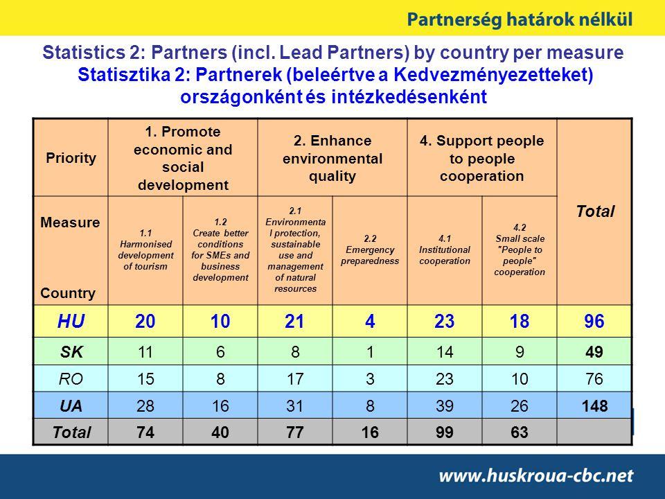 Statistics 2: Partners (incl. Lead Partners) by country per measure Statisztika 2: Partnerek (beleértve a Kedvezményezetteket) országonként és intézke