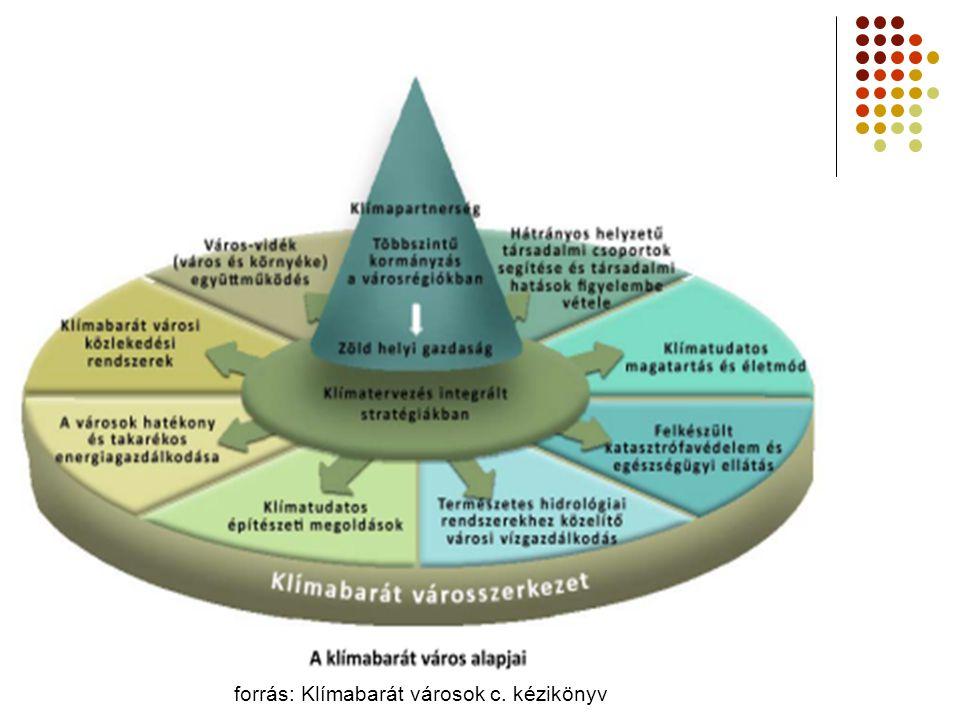 forrás: Klímabarát városok c. kézikönyv