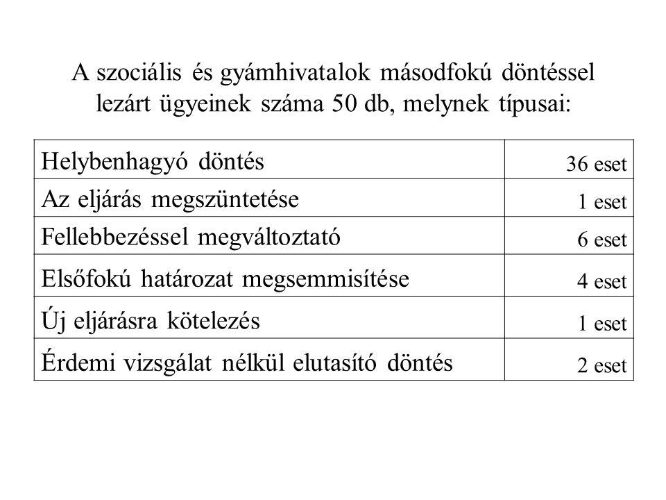 A szociális és gyámhivatalok másodfokú döntéssel lezárt ügyeinek száma 50 db, melynek típusai: Helybenhagyó döntés 36 eset Az eljárás megszüntetése 1